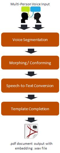 Voice Morphing Pdf